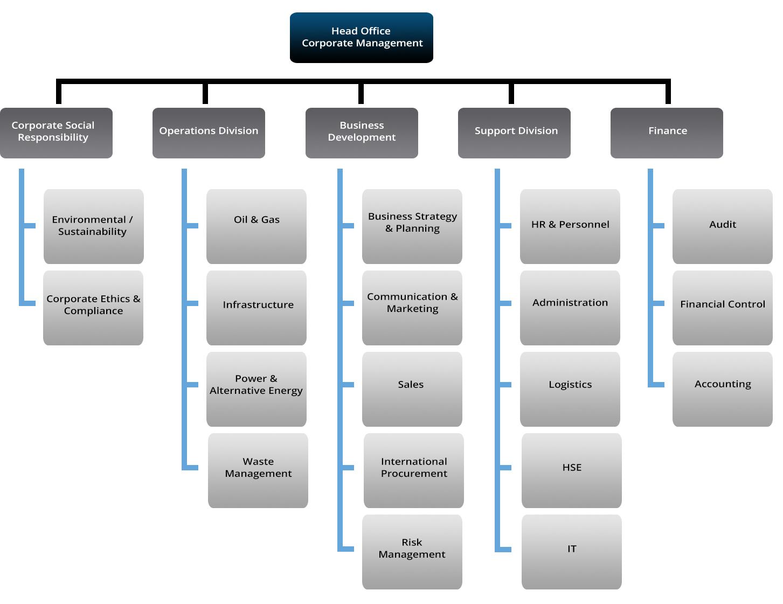 organisation-chart-evd-oil-gas